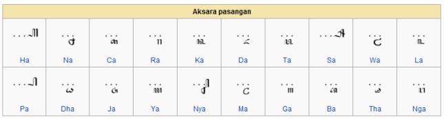 Hari Aksara Jawa | sabdadewi